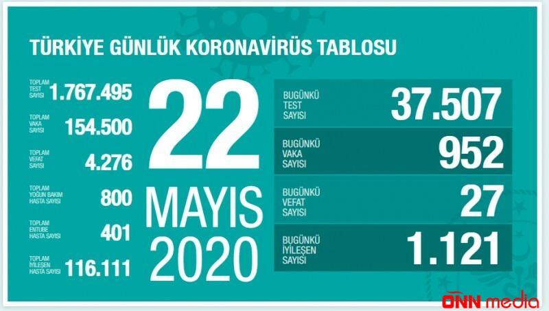 Türkiyədə bir gündə  koronavirusa yoluxanların sayı kəskin artdı