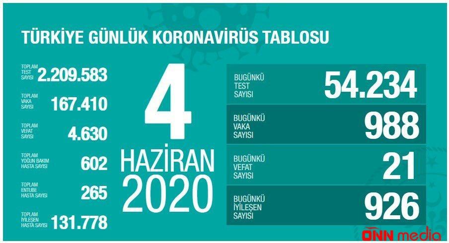 Türkiyədə daha 988 nəfər koronavirusa yoluxdu
