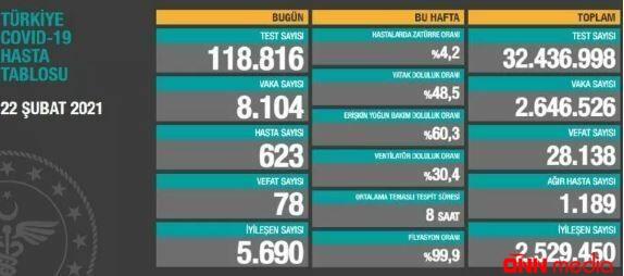 Türkiyədə daha 78 nəfər virusdan vəfat etdi